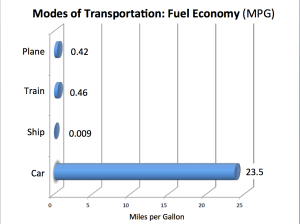 Modes of Transportation Fuel Economy Chart
