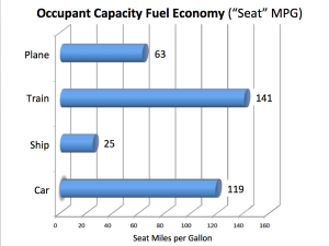 Occupant Capacity Fuel Economy Chart